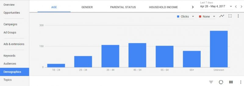 new Google AdWords interface-Demographics Tab
